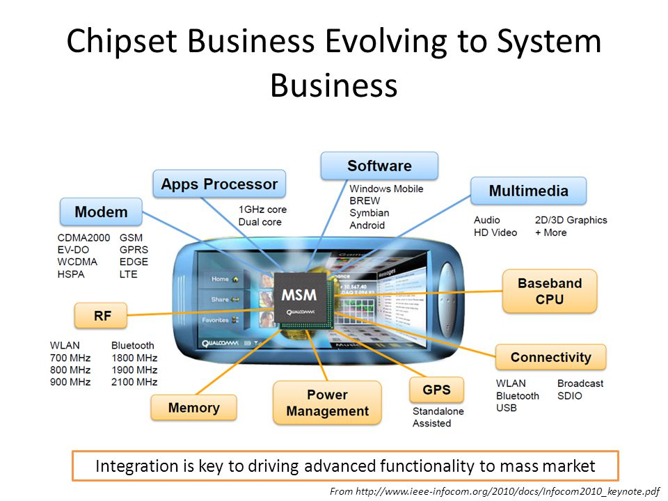 Chipset Business Evolving to System Business Integration is key to driving advanced functionality to mass market From http://www.ieee-infocom.org/2010/docs/Infocom2010_keynote.pdf