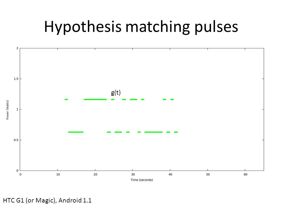 Hypothesis matching pulses HTC G1 (or Magic), Android 1.1 g(t)