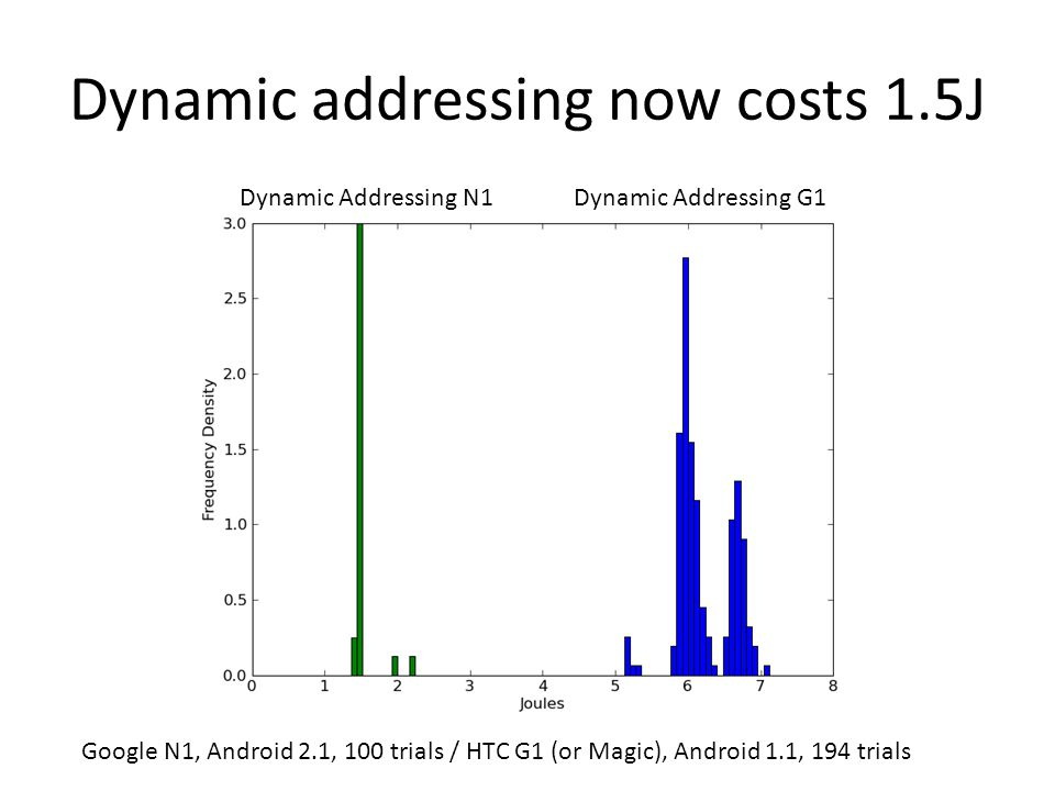 Dynamic addressing now costs 1.5J Dynamic Addressing N1 Google N1, Android 2.1, 100 trials / HTC G1 (or Magic), Android 1.1, 194 trials Dynamic Addressing G1