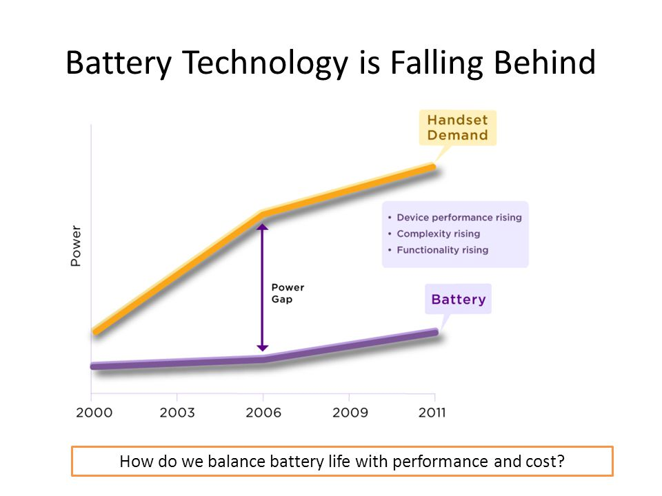 Battery Technology is Falling Behind How do we balance battery life with performance and cost?