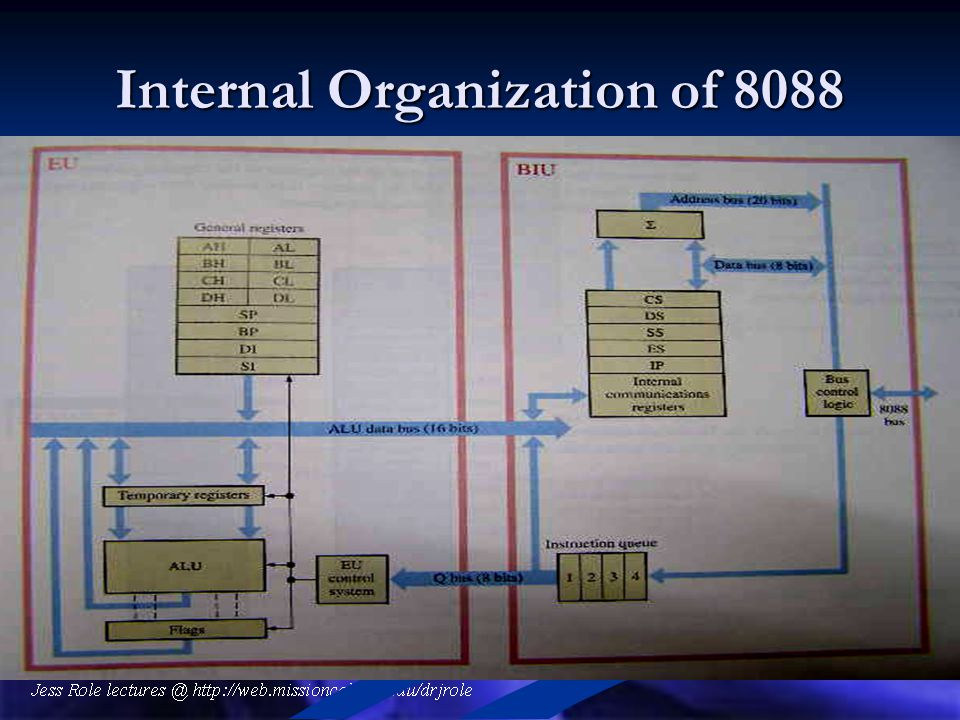 Internal Organization of 8088