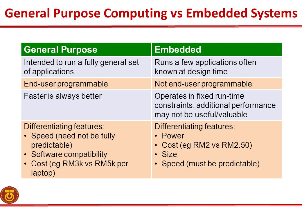 General Purpose Computing vs Embedded Systems General PurposeEmbedded Intended to run a fully general set of applications Runs a few applications ofte