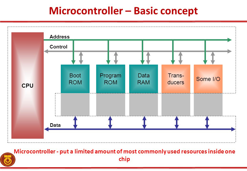 Microcontroller - put a limited amount of most commonly used resources inside one chip Boot ROM Program ROM Data RAM Trans- ducers Some I/O CPU Address Control Data