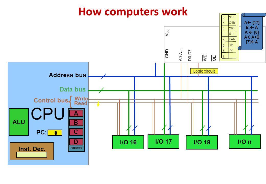 How computers work CPU ALU B A D C registers Inst. Dec. I/O 16 I/O 17 I/O 18 I/O n Logic circuit PC: 0 1 Address bus Data bus Control bus Write Read 0