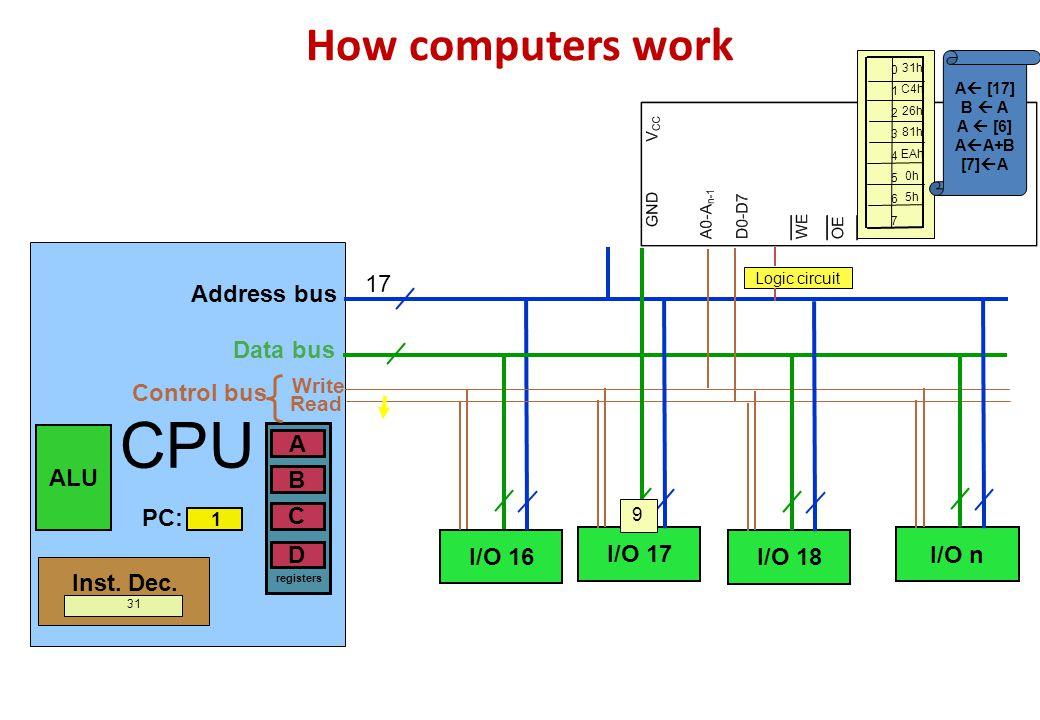 How computers work CPU ALU B A D C registers Inst. Dec. I/O 16 I/O 17 I/O 18 I/O n Logic circuit PC: 1 Address bus Data bus Control bus Write Read 012