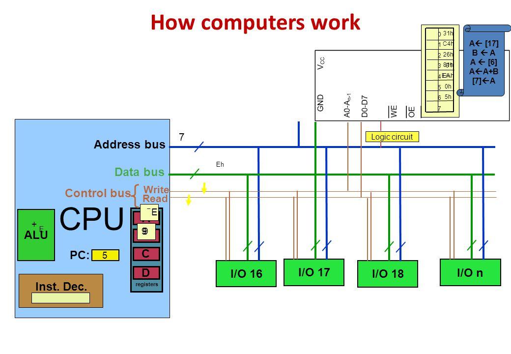 How computers work CPU ALU B A D C registers Inst. Dec. I/O 16 I/O 17 I/O 18 I/O n Logic circuit PC: Address bus Data bus Control bus Write Read 01234