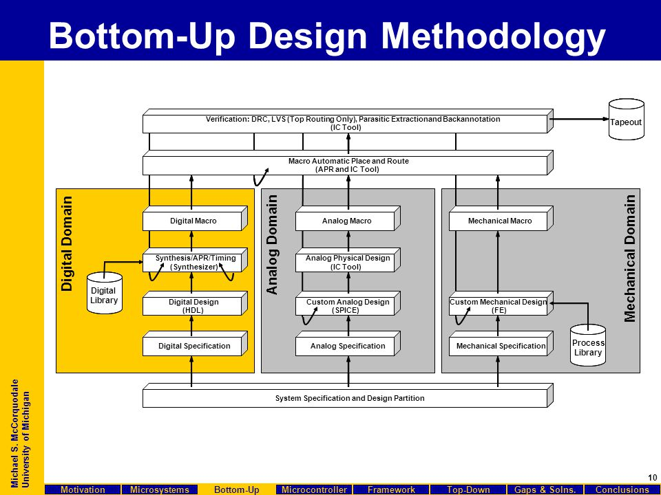 10 Michael S. McCorquodale University of Michigan Bottom-Up Design Methodology Verification: DRC, LVS (Top Routing Only), Parasitic ExtractionandBacka