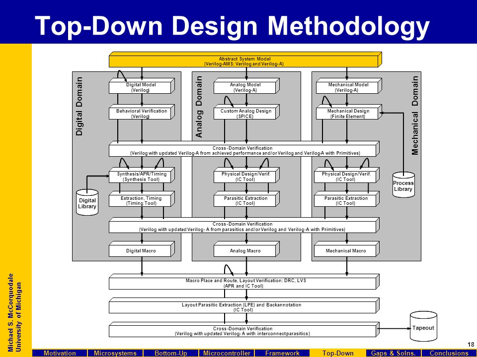18 Michael S. McCorquodale University of Michigan Top-Down Design Methodology Cross-Domain Verification (Verilogwith updatedVerilog-A from achieved pe