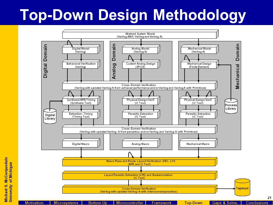 21 Michael S. McCorquodale University of Michigan Top-Down Design Methodology Cross-Domain Verification (Verilogwith updatedVerilog-A from achieved pe