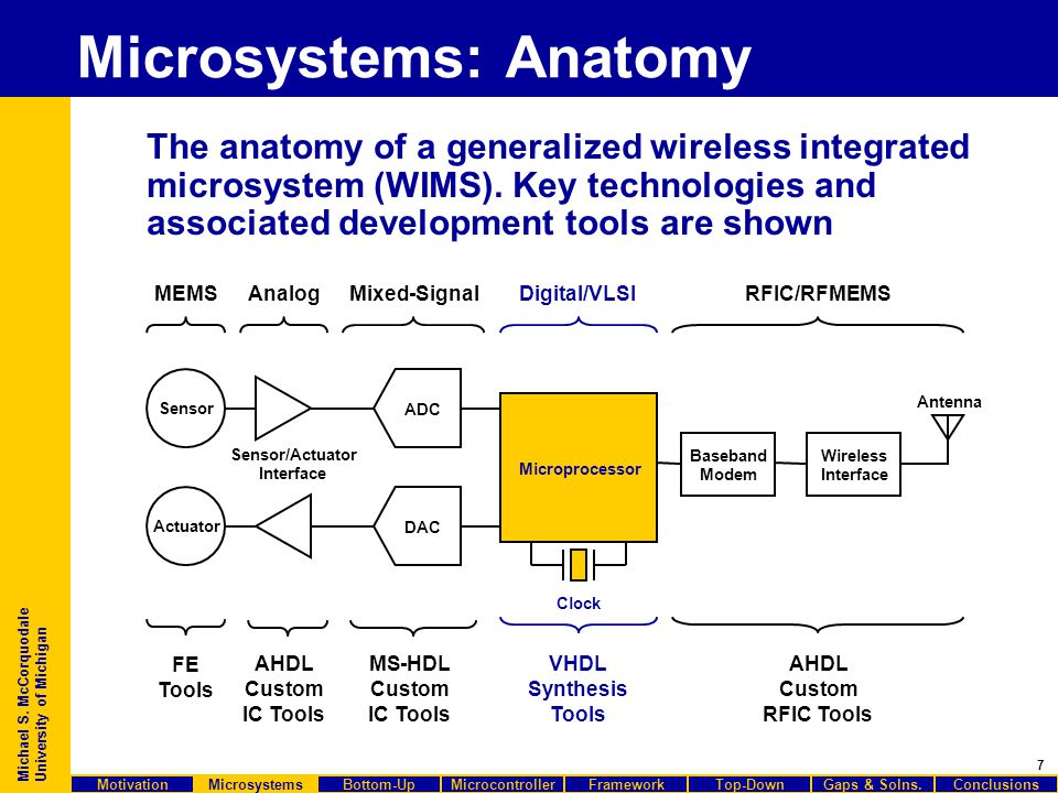 7 Michael S. McCorquodale University of Michigan The anatomy of a generalized wireless integrated microsystem (WIMS). Key technologies and associated