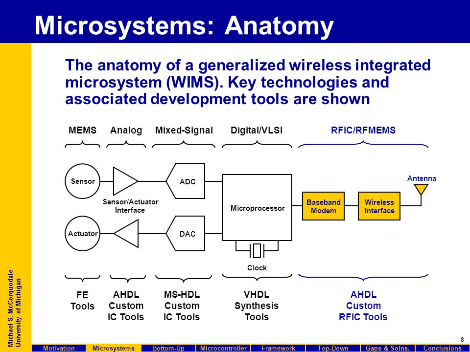 8 Michael S. McCorquodale University of Michigan The anatomy of a generalized wireless integrated microsystem (WIMS). Key technologies and associated
