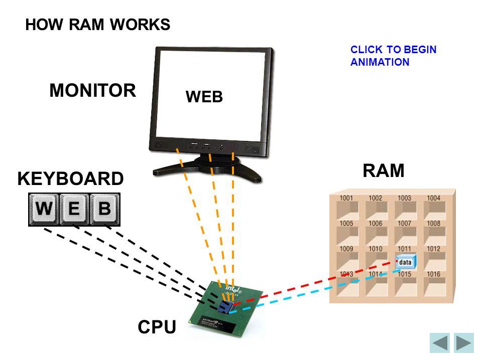 WEB KEYBOARD CPU RAM MONITOR CLICK TO BEGIN ANIMATION HOW RAM WORKS