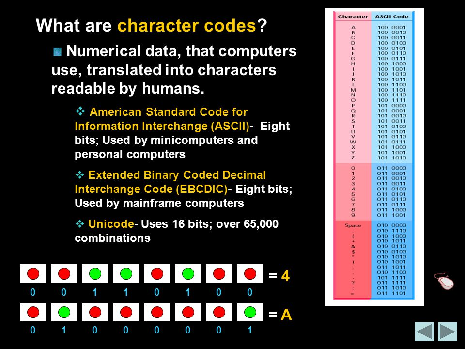 What are character codes.