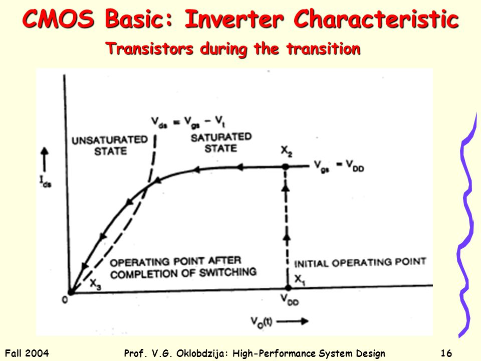 Fall 2004Prof. V.G. Oklobdzija: High-Performance System Design16 CMOS Basic: Inverter Characteristic Transistors during the transition