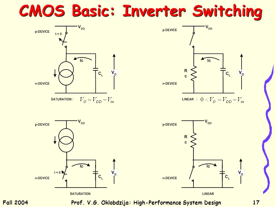Fall 2004Prof. V.G. Oklobdzija: High-Performance System Design17 CMOS Basic: Inverter Switching