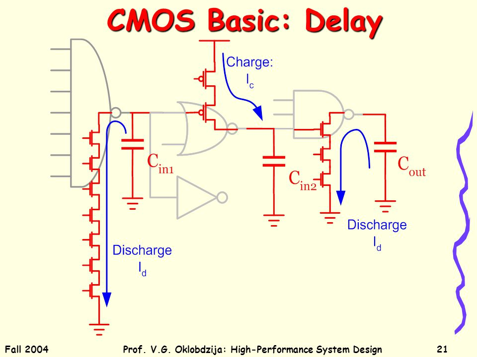 Fall 2004Prof. V.G. Oklobdzija: High-Performance System Design21 CMOS Basic: Delay