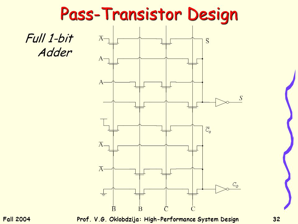 Fall 2004Prof. V.G. Oklobdzija: High-Performance System Design32 Pass-Transistor Design Full 1-bit Adder