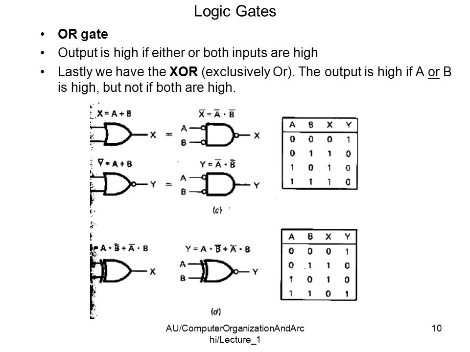 AU/ComputerOrganizationAndArc hi/Lecture_1 10 Logic Gates OR gate Output is high if either or both inputs are high Lastly we have the XOR (exclusively Or).