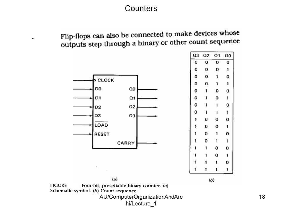 AU/ComputerOrganizationAndArc hi/Lecture_1 18. Counters
