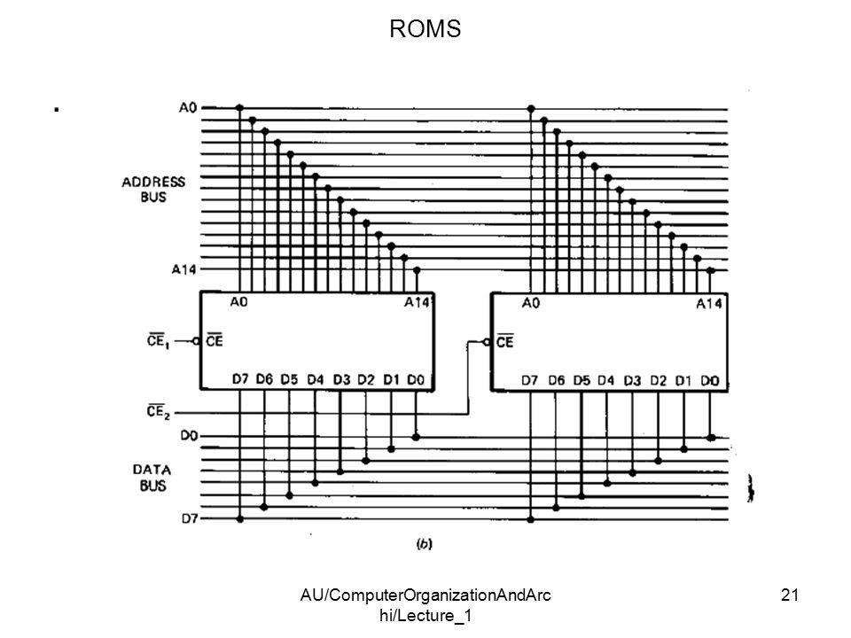 AU/ComputerOrganizationAndArc hi/Lecture_1 21. ROMS