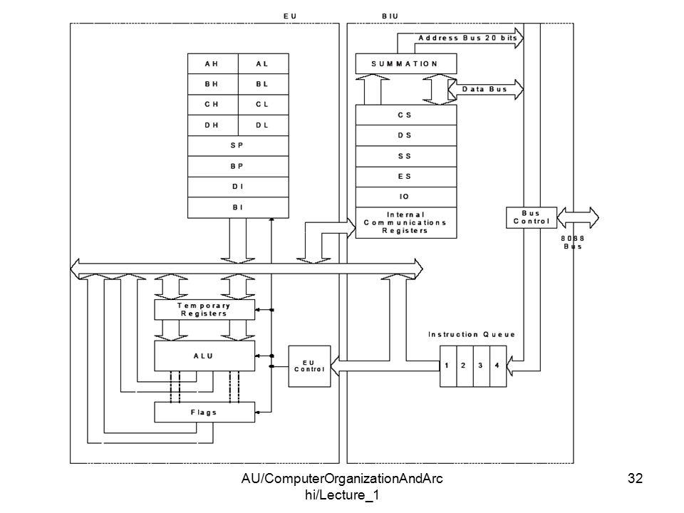 AU/ComputerOrganizationAndArc hi/Lecture_1 32