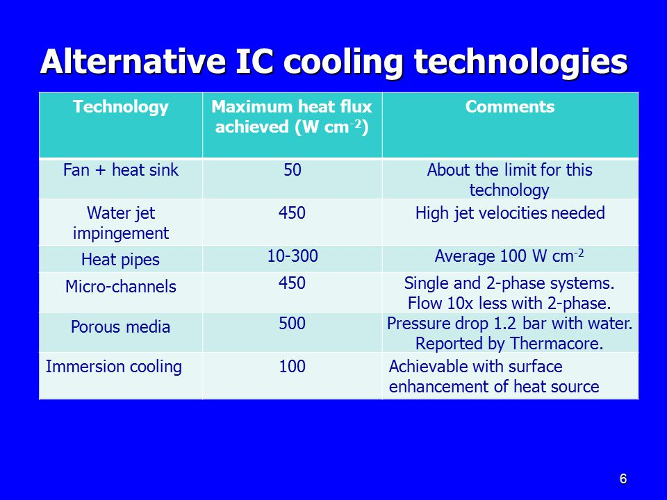Alternative IC cooling technologies 6 TechnologyMaximum heat flux achieved (W cm -2 ) Comments Fan + heat sink50About the limit for this technology Wa