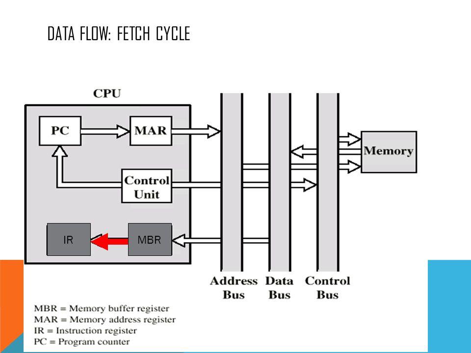 DATA FLOW: FETCH CYCLE IRMBR