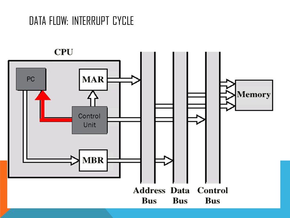 DATA FLOW: INTERRUPT CYCLE Control Unit PC