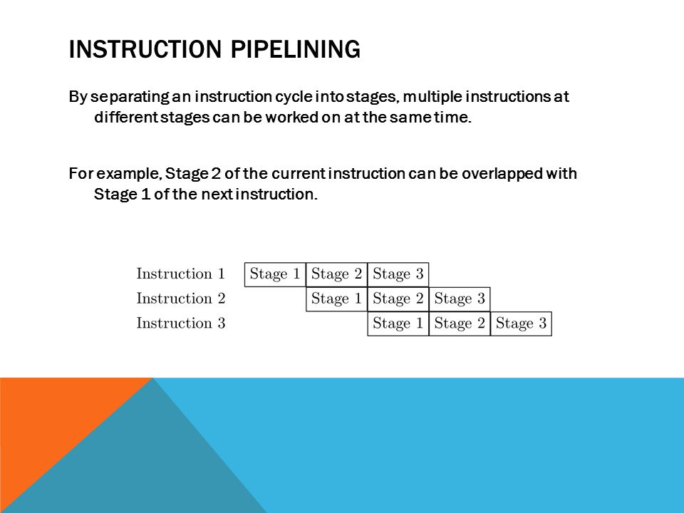 INSTRUCTION PIPELINING By separating an instruction cycle into stages, multiple instructions at different stages can be worked on at the same time.