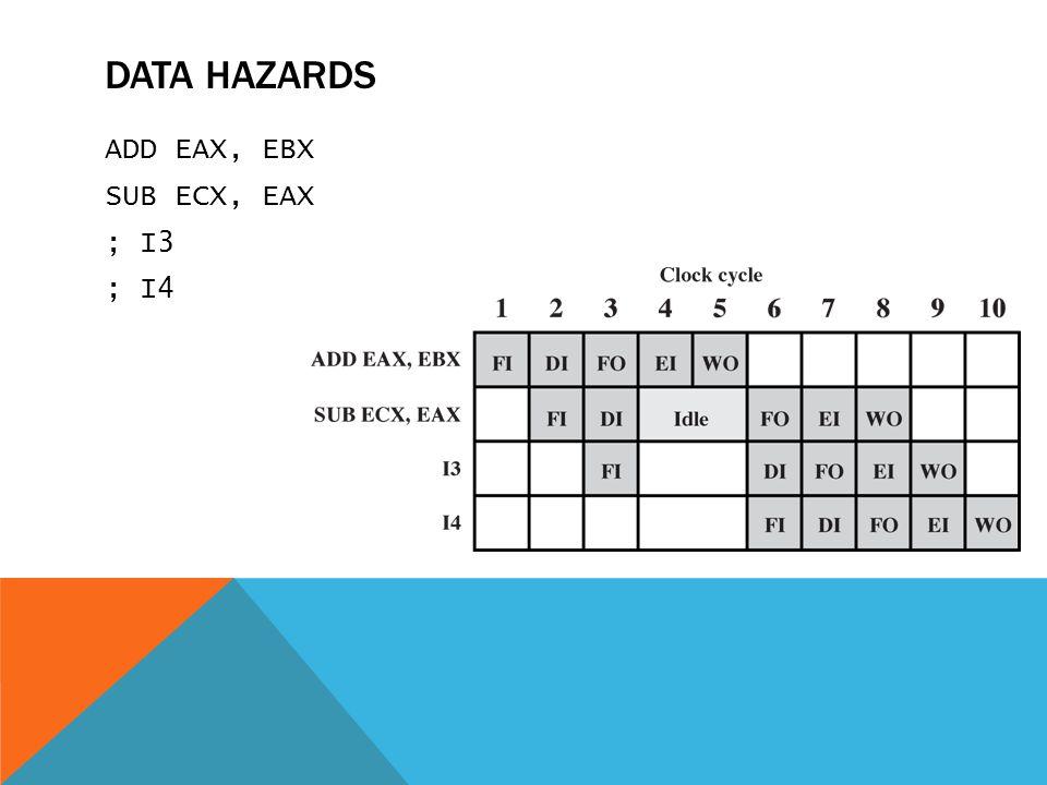 ADD EAX, EBX SUB ECX, EAX ; I3 ; I4 DATA HAZARDS