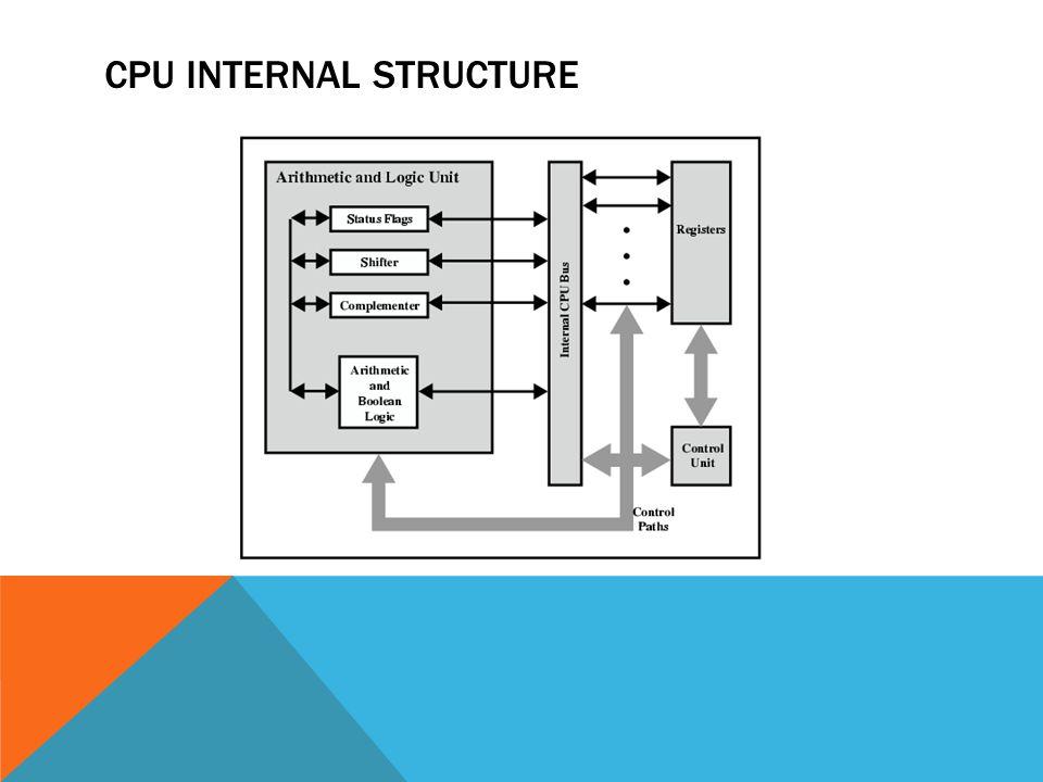 CPU INTERNAL STRUCTURE