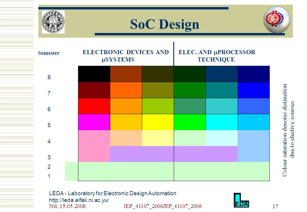 Niš, 15.05.2008.JEP_41107_2006JEP_41107_2006 17 LEDA - Laboratory for Electronic Design Automation http://leda.elfak.ni.ac.yu/ SoC Design 8 7 6 5 4 3 2 1 Semester ELECTRONIC DEVICES AND  SYSTEMS ELEC.