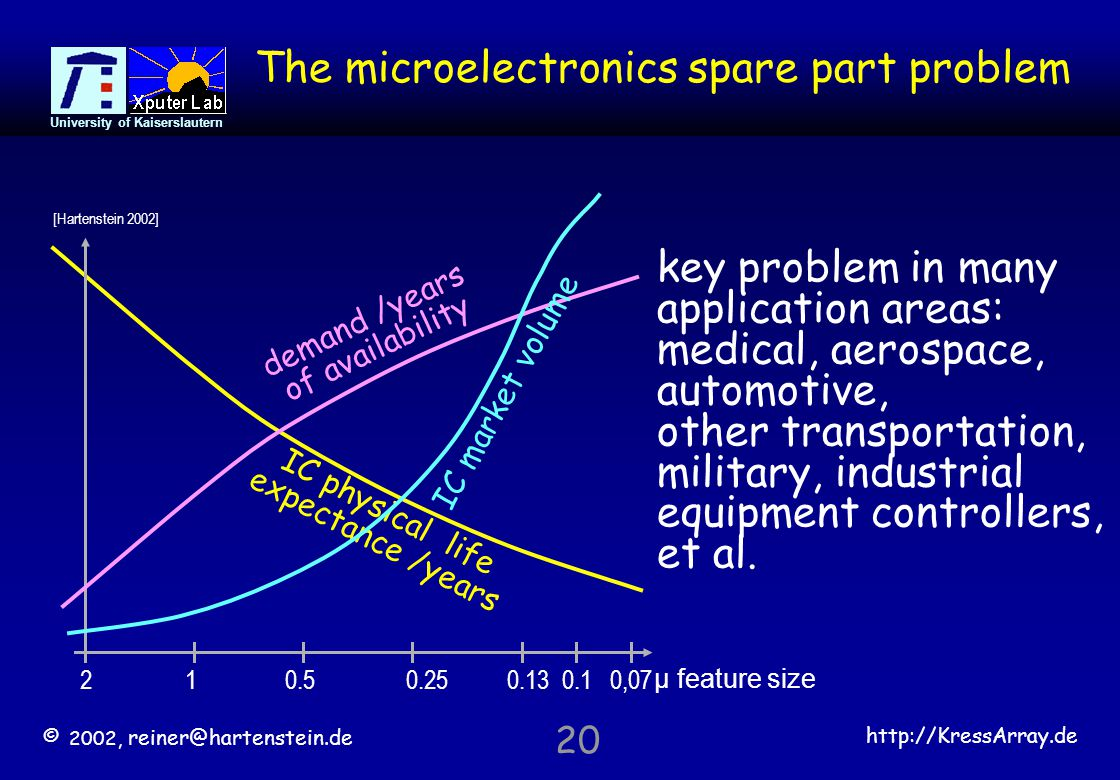 © 2002, reiner@hartenstein.de http://KressArray.de University of Kaiserslautern 20 The microelectronics spare part problem IC physical life expectance