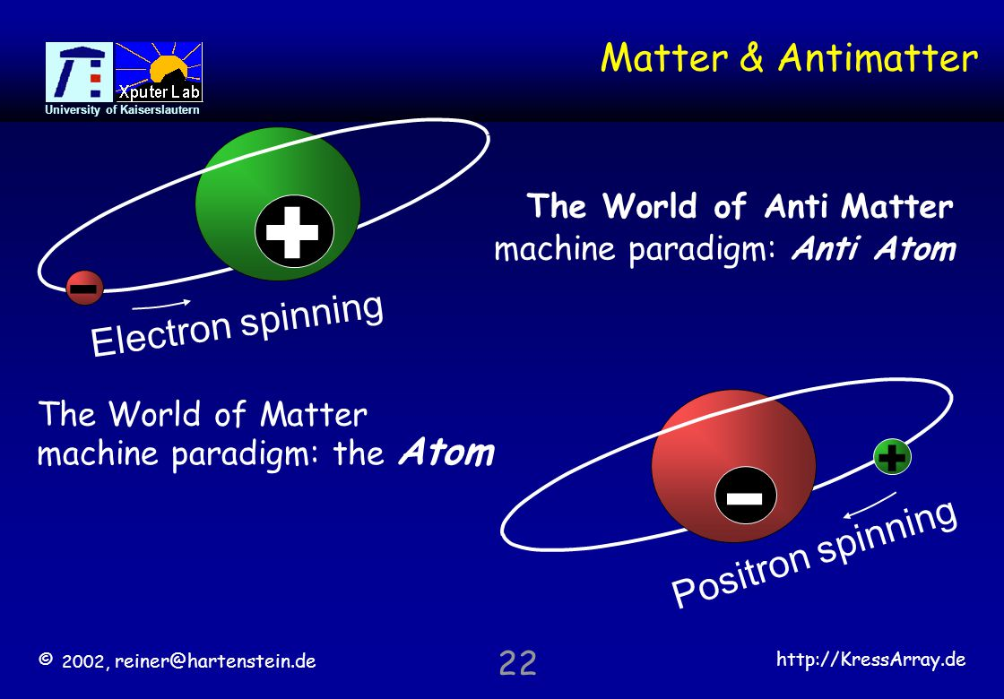 © 2002, reiner@hartenstein.de http://KressArray.de University of Kaiserslautern 22 Matter & Antimatter The World of Matter machine paradigm: the Atom