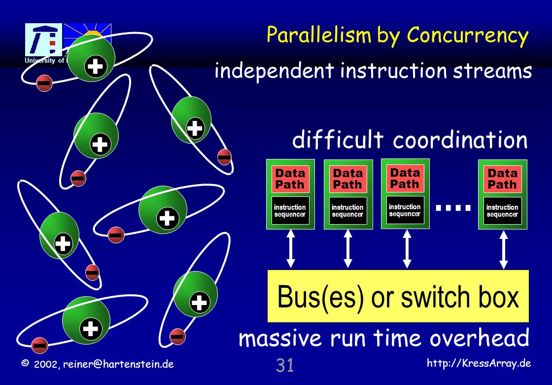 © 2002, reiner@hartenstein.de http://KressArray.de University of Kaiserslautern 31 Parallelism by Concurrency independent instruction streams.... Bus(