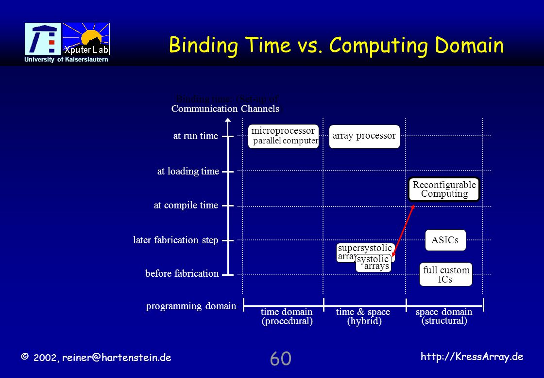 © 2002, reiner@hartenstein.de http://KressArray.de University of Kaiserslautern 60 Binding Time vs. Computing Domain time domain (procedural) Binding