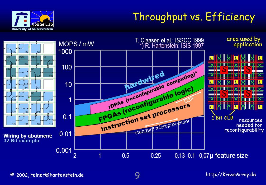 © 2002, reiner@hartenstein.de http://KressArray.de University of Kaiserslautern 60 Binding Time vs.