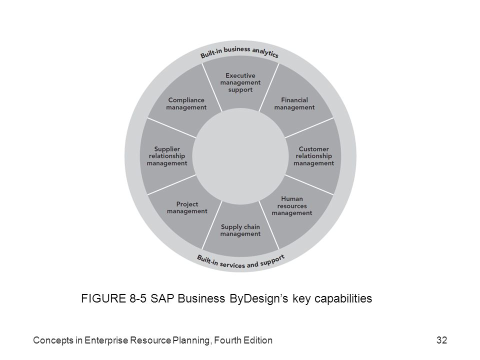 Concepts in Enterprise Resource Planning, Fourth Edition32 FIGURE 8-5 SAP Business ByDesign's key capabilities