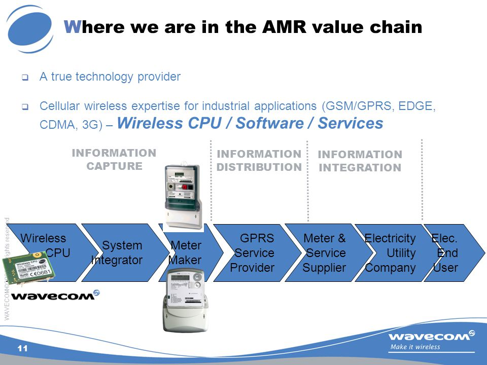 WAVECOM©2005. All rights reserved 11 Wireless CPU System Integrator Meter Maker Meter & Service Supplier GPRS Service Provider Electricity Utility Com