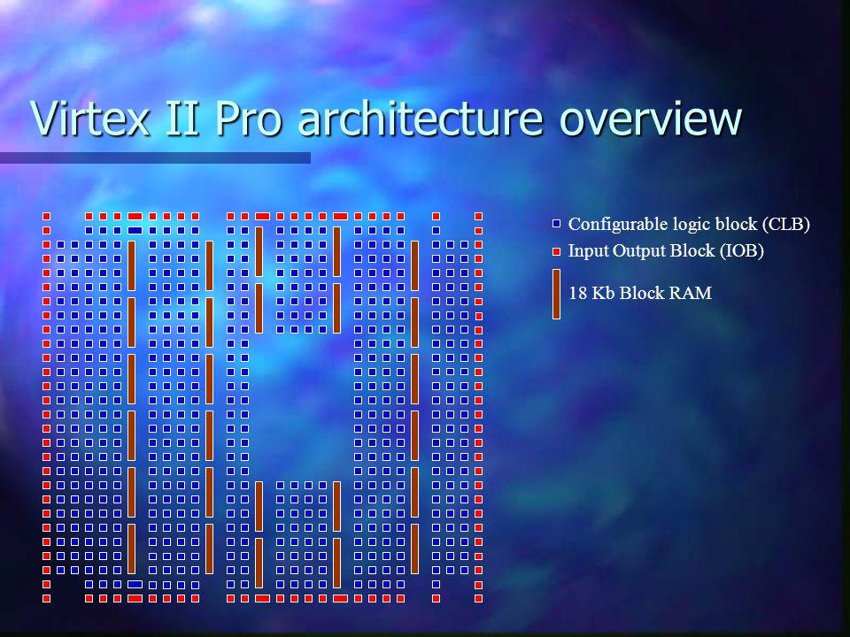 Virtex II Pro architecture overview Configurable logic block (CLB) Input Output Block (IOB) 18 Kb Block RAM