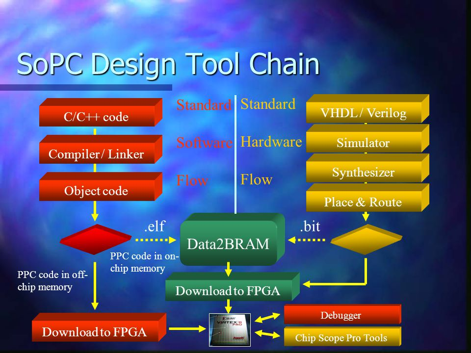 SoPC Design Tool Chain C/C++ code Compiler / Linker Object code Download to FPGA PPC code in off- chip memory VHDL / Verilog Simulator Synthesizer Pla