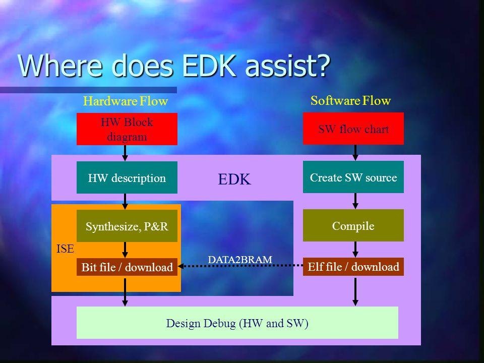 EDK ISE Where does EDK assist? HW Block diagram SW flow chart HW description Create SW source Bit file / download Elf file / download Synthesize, P&R