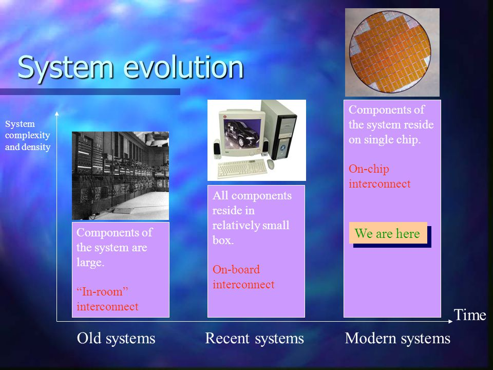 """System evolution Old systemsRecent systemsModern systems Time System complexity and density Components of the system are large. """"In-room"""" interconnect"""