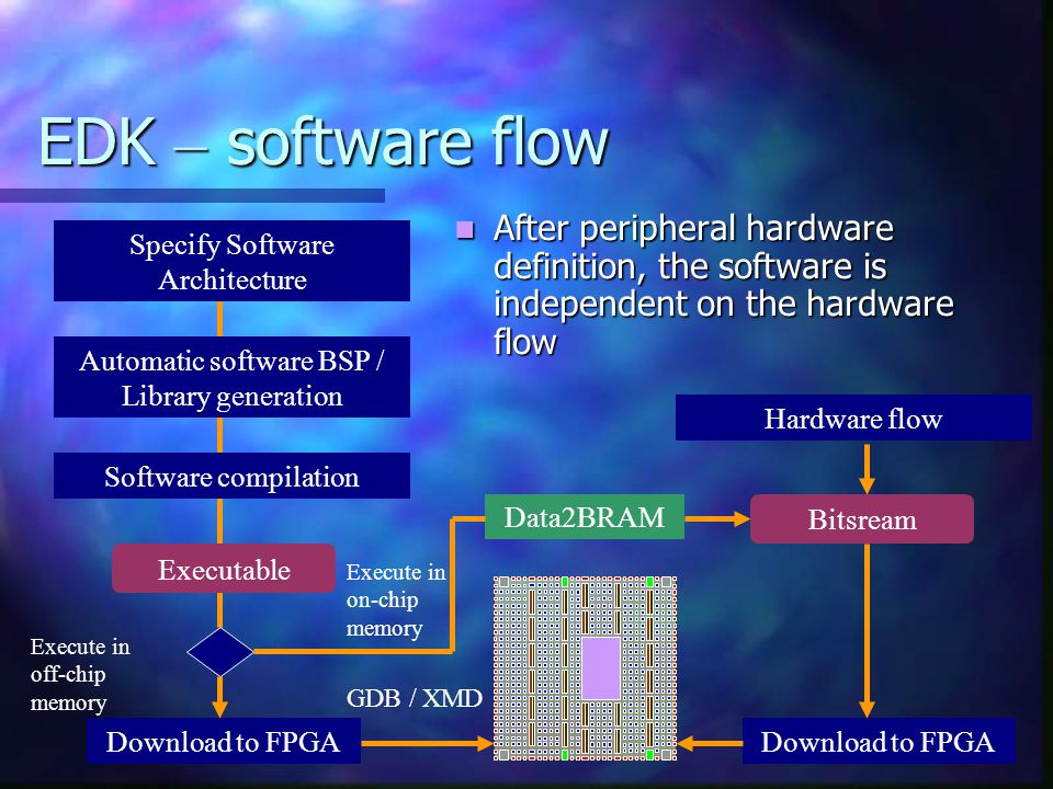 EDK – software flow After peripheral hardware definition, the software is independent on the hardware flow Specify Software Architecture Automatic sof