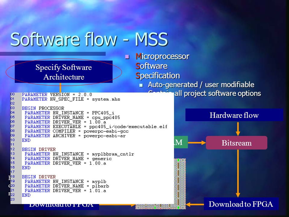 Software flow - MSS Microprocessor Software Specification Auto-generated / user modifiable Contain all project software options Specify Software Archi