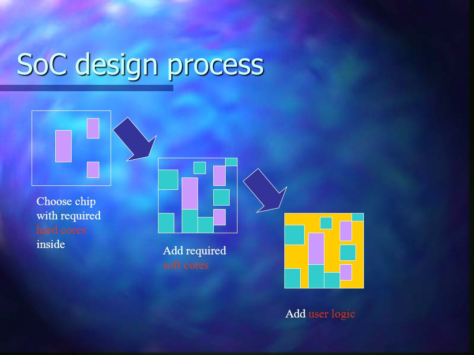 SoC design process Choose chip with required hard cores inside Add required soft cores Add user logic