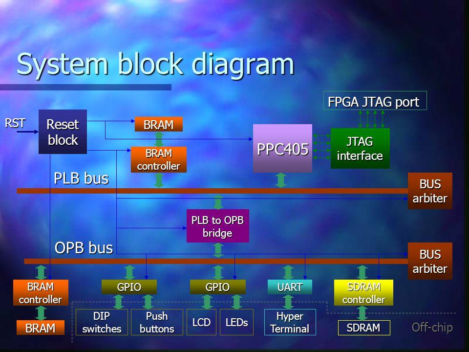 System block diagram PPC405 PLB bus BRAM BRAM controller JTAG interface BUS arbiter PLB to OPB bridge BUS arbiter OPB bus BRAM BRAM controller GPIO DI