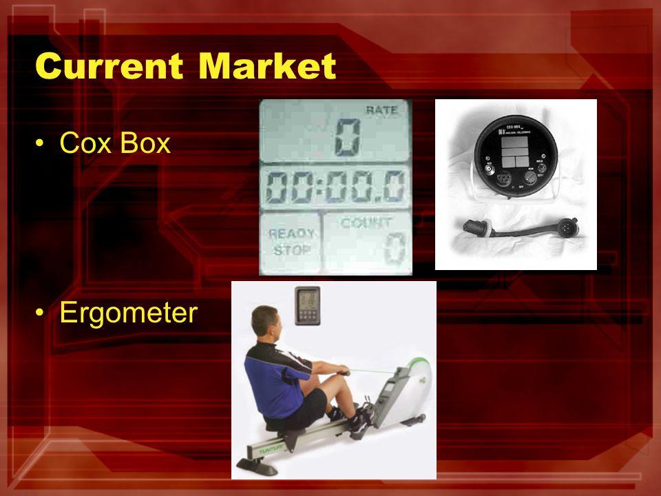 Current Market Cox Box Ergometer
