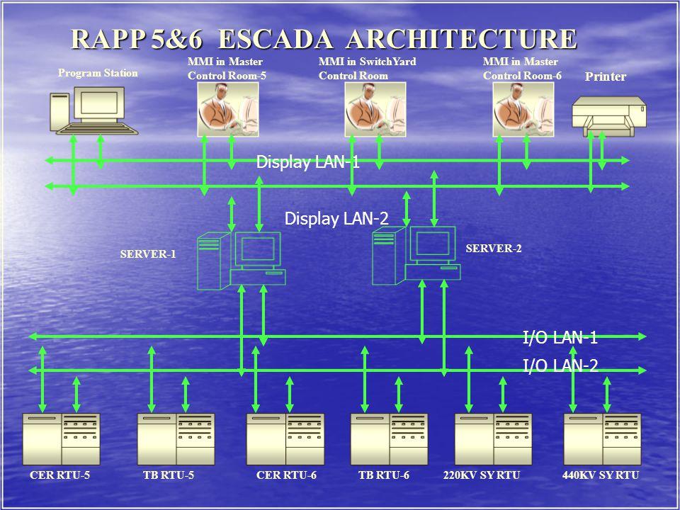 RAPP 5&6 ESCADA ARCHITECTURE RAPP 5&6 ESCADA ARCHITECTURE MMI in Master Control Room-5 I/O LAN-2 I/O LAN-1 CER RTU-5CER RTU-6TB RTU-6220KV SY RTUTB RTU-5 440KV SY RTU SERVER-2 SERVER-1 Display LAN-1 Display LAN-2 MMI in Master Control Room-6 MMI in SwitchYard Control Room Program Station Printer