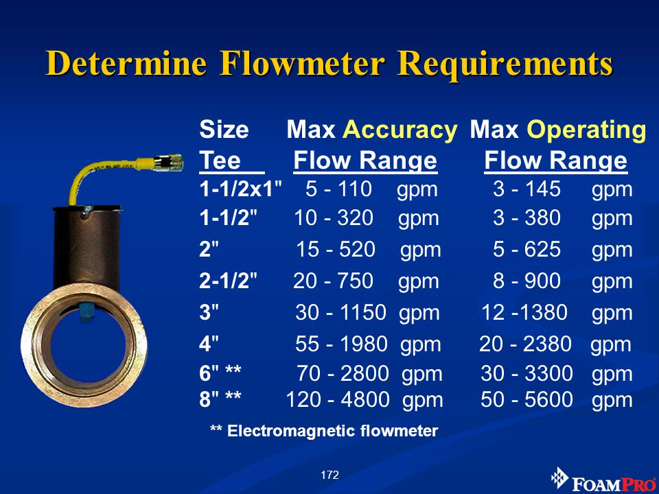 172 Size Max Accuracy Max Operating Tee Flow Range Flow Range 1-1/2x1 5 - 110 gpm 3 - 145 gpm 1-1/2 10 - 320 gpm 3 - 380 gpm 2 15 - 520 gpm 5 - 625 gpm 2-1/2 20 - 750 gpm 8 - 900 gpm 3 30 - 1150 gpm 12 -1380 gpm 4 55 - 1980 gpm 20 - 2380 gpm 6 ** 70 - 2800 gpm 30 - 3300 gpm 8 ** 120 - 4800 gpm 50 - 5600 gpm ** Electromagnetic flowmeter Determine Flowmeter Requirements